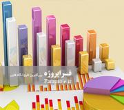 تحقیق بررسی ارتباط نسبتهای صورتهای مالی جريانهای نقدی بر بازده سهام